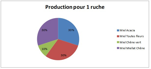 Production pour 1 ruche